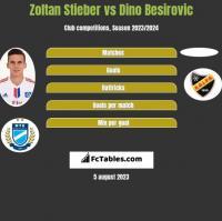 Zoltan Stieber vs Dino Besirovic h2h player stats