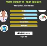 Zoltan Stieber vs Fanos Katelaris h2h player stats
