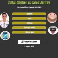 Zoltan Stieber vs Jared Jeffrey h2h player stats