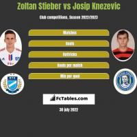 Zoltan Stieber vs Josip Knezevic h2h player stats