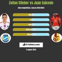 Zoltan Stieber vs Juan Caicedo h2h player stats