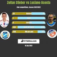 Zoltan Stieber vs Luciano Acosta h2h player stats