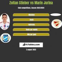 Zoltan Stieber vs Marin Jurina h2h player stats