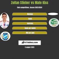 Zoltan Stieber vs Mate Kiss h2h player stats