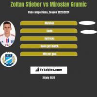 Zoltan Stieber vs Miroslav Grumic h2h player stats