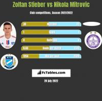 Zoltan Stieber vs Nikola Mitrović h2h player stats