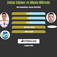 Zoltan Stieber vs Nikola Mitrovic h2h player stats