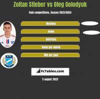 Zoltan Stieber vs Oleg Golodyuk h2h player stats