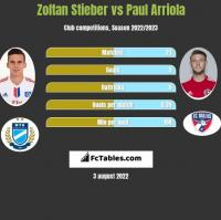Zoltan Stieber vs Paul Arriola h2h player stats