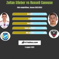 Zoltan Stieber vs Russell Canouse h2h player stats