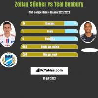Zoltan Stieber vs Teal Bunbury h2h player stats
