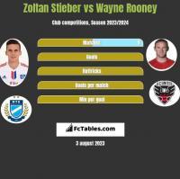 Zoltan Stieber vs Wayne Rooney h2h player stats