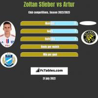 Zoltan Stieber vs Artur h2h player stats