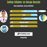 Zoltan Stieber vs Gergo Kocsis h2h player stats