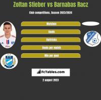 Zoltan Stieber vs Barnabas Racz h2h player stats