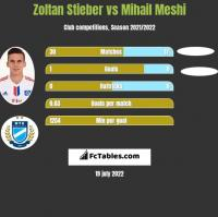 Zoltan Stieber vs Mihail Meshi h2h player stats