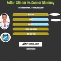 Zoltan Stieber vs Connor Maloney h2h player stats