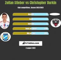 Zoltan Stieber vs Christopher Durkin h2h player stats