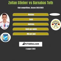 Zoltan Stieber vs Barnabas Toth h2h player stats
