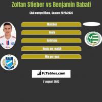 Zoltan Stieber vs Benjamin Babati h2h player stats