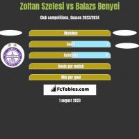 Zoltan Szelesi vs Balazs Benyei h2h player stats
