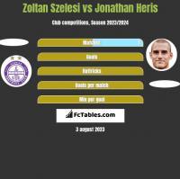 Zoltan Szelesi vs Jonathan Heris h2h player stats
