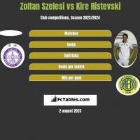 Zoltan Szelesi vs Kire Ristevski h2h player stats