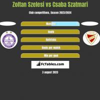 Zoltan Szelesi vs Csaba Szatmari h2h player stats