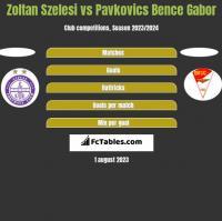 Zoltan Szelesi vs Pavkovics Bence Gabor h2h player stats