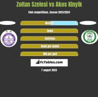 Zoltan Szelesi vs Akos Kinyik h2h player stats