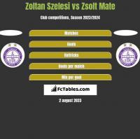 Zoltan Szelesi vs Zsolt Mate h2h player stats