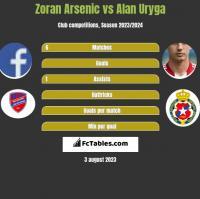Zoran Arsenic vs Alan Uryga h2h player stats