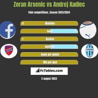 Zoran Arsenic vs Andrej Kadlec h2h player stats