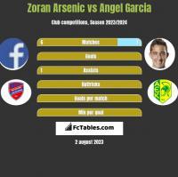 Zoran Arsenic vs Angel Garcia h2h player stats