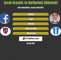Zoran Arsenic vs Bartłomiej Sielewski h2h player stats