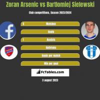 Zoran Arsenic vs Bartlomiej Sielewski h2h player stats