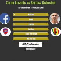 Zoran Arsenic vs Bartosz Kwiecien h2h player stats