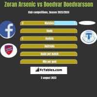 Zoran Arsenic vs Boedvar Boedvarsson h2h player stats