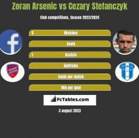 Zoran Arsenic vs Cezary Stefanczyk h2h player stats