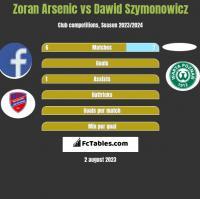 Zoran Arsenic vs Dawid Szymonowicz h2h player stats