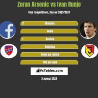 Zoran Arsenic vs Ivan Runje h2h player stats