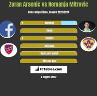 Zoran Arsenic vs Nemanja Mitrovic h2h player stats