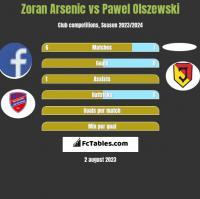 Zoran Arsenic vs Pawel Olszewski h2h player stats