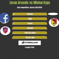 Zoran Arsenic vs Michal Ozga h2h player stats