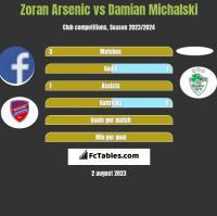 Zoran Arsenic vs Damian Michalski h2h player stats