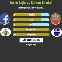 Zoran Gajic vs Connor Randall h2h player stats