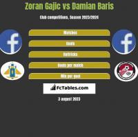 Zoran Gajic vs Damian Baris h2h player stats