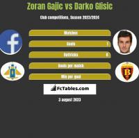 Zoran Gajic vs Darko Glisic h2h player stats