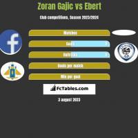 Zoran Gajic vs Ebert h2h player stats