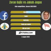 Zoran Gajic vs Jakub Jugas h2h player stats